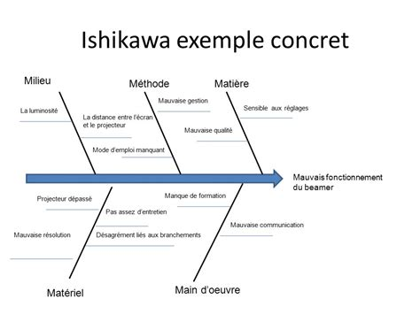 exemple diagramme ishikawa ppt le diagramme d ishikawa ppt t 233 l 233 charger