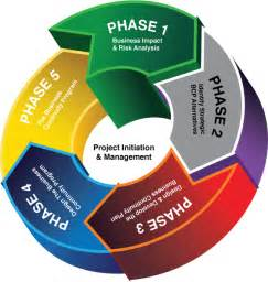 e visions group business continuity planning