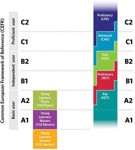 test inglese b2 gratis consigue tus certificados cambridge pet fce cpe b1 b2