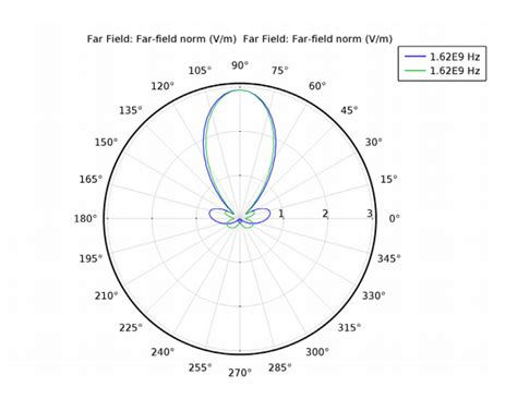 radiation pattern notes assessing a radome design s ability to improve antenna