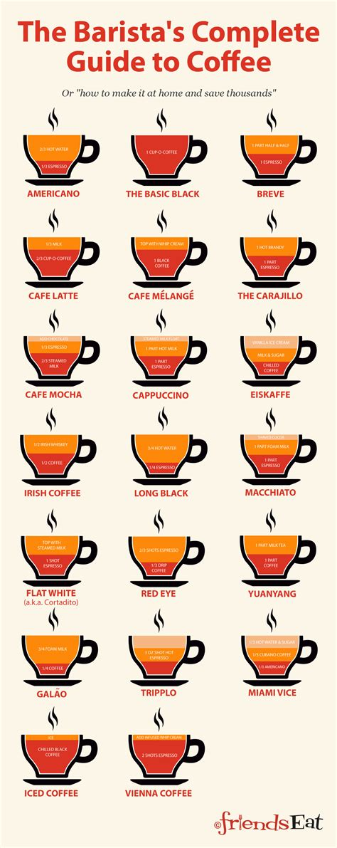 how to make 20 different types of coffee infographic