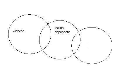 venn diagram aptitude questions venn diagrams aptitude upscfever