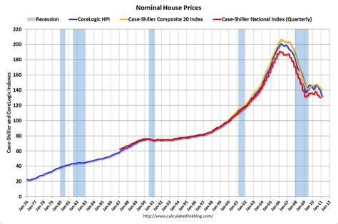 evolution des prix de l immobilier hausse ou baisse