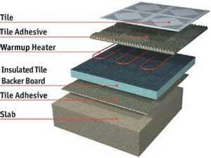 warmup flooring undertile heater