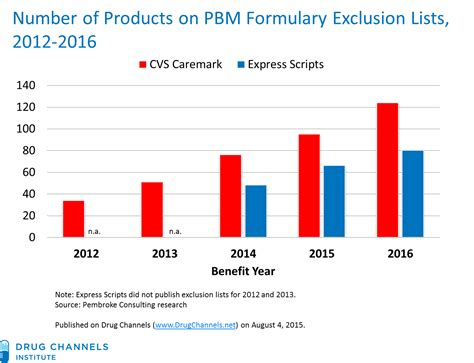 catamaran pharmacy benefit manager drug channels here come the 2016 pbm formulary exclusion