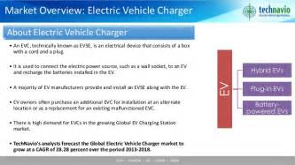 Electric Vehicles Charging Market Global Electric Vehicle Charger Market 2014 2018