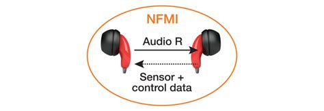 near field magnetic induction nfmi near field magnetic induction nfmi 28 images science avenue near field magnetic induction