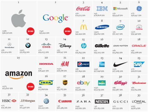 Best Global Mba Brands by Best Global Brands 2013 Interbrand社 ブランド とは何がそんなにすごいの