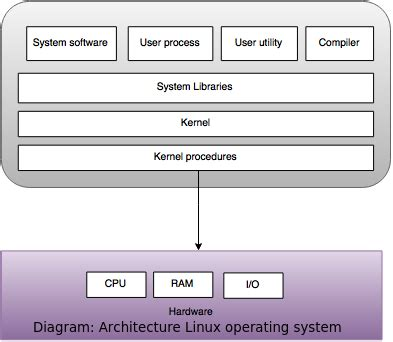 system software compiler design questions and answers operating system questions for computer science students