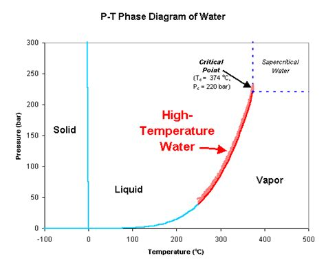 Hydrogen Phase At Room Temperature by Savage Research