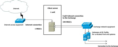 scheme web server basic co location schemes moscow exchange connectivity