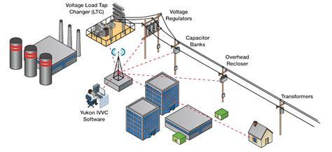 how does a distribution capacitor work volt var management