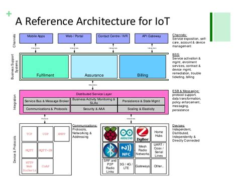 reference architecture template a reference architecture for the of things