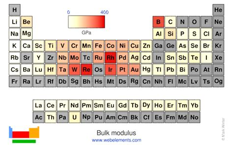 web elements periodic table webelements ionization energy chemistry and chemical