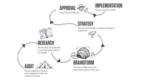 design skills meaning design thinking as a creative problem solving process part 2