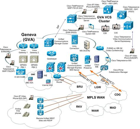 cisco call manager visio stencil cisco communications server release 9 0 1 docwiki
