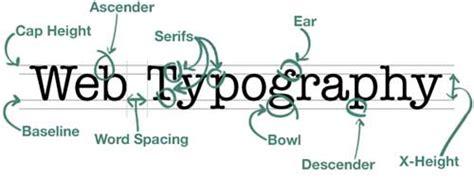 Anatomi Layout Majalah | dasar dasar tipografi dalam web design gravisware