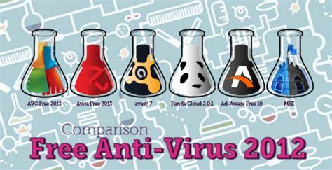 welche haustür ist die beste die beste kostenlose antivirensoftware 2012