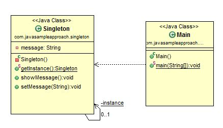 java pattern not java design pattern singleton pattern javasleapproach
