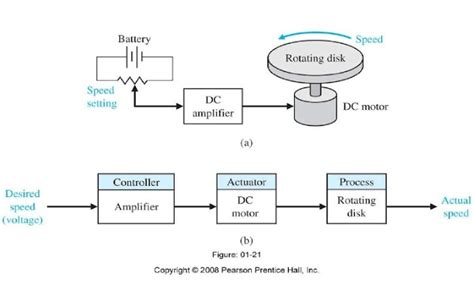exle of open loop system with block diagram system