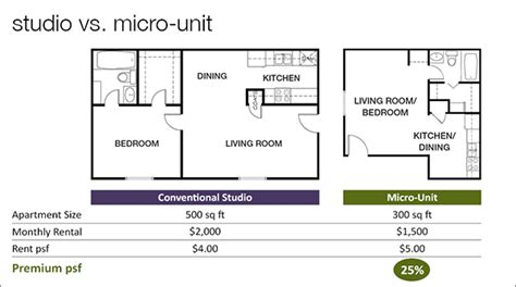 studio vs one bedroom increase roi with efficient design resource furniture