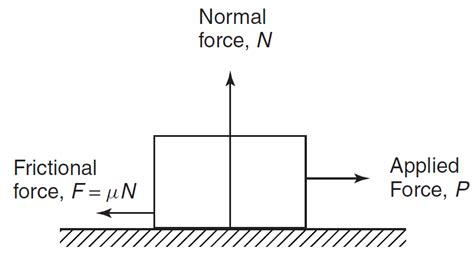 coefficient of friction friction coefficient applications advantages and
