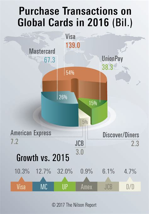Visa Debit Gift Card Amazon - payment card use sees double digit global growth in 2016 atm marketplace