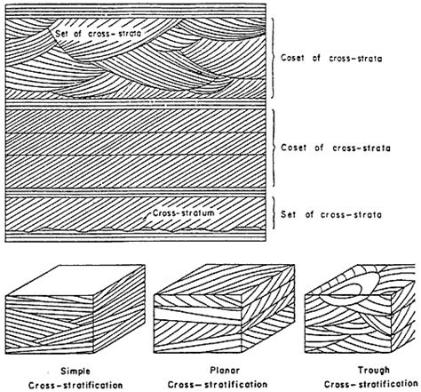 cross bedding definition stratification on topsy one
