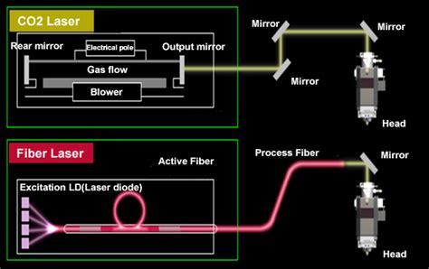 laser diode vs co2 28 images laser diodes 405nm 450nm 520nm 635nm 650nm 808nm 830nm diy co2