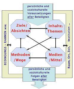 berliner modell didaktik wikipedia