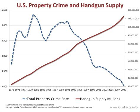 8 Crimes We Commit Without Knowing by Gun Facts Gun And Crime