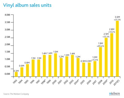 vinyl lp sales the resurgence of vinyl continues in 2012 record stores