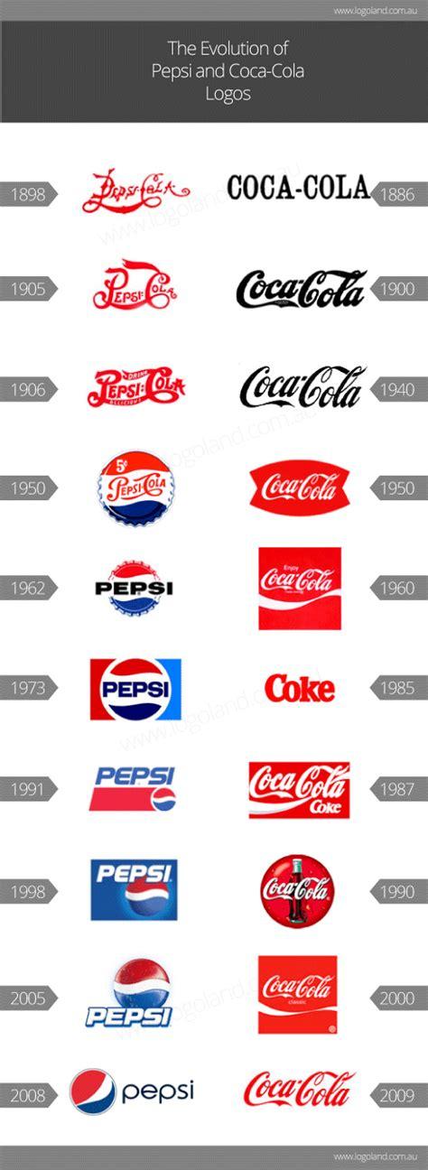 logo evolution pepsi logo design history logoland design australia