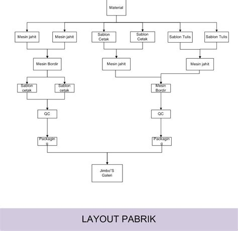 layout pabrik adalah 301 moved permanently