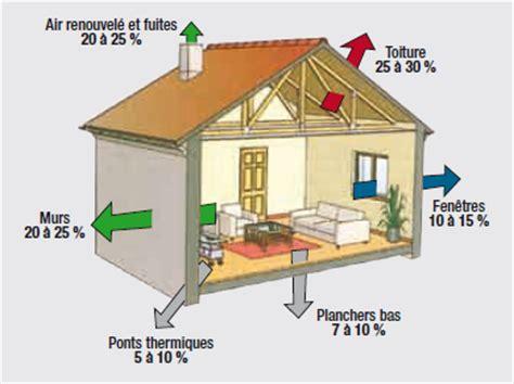 Déperdition Thermique Maison 4890 by D 233 Perdition De Chaleur Dans Une Maison Ventana