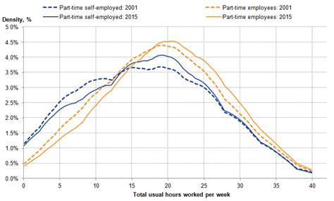 pattern works jobs trends in self employment in the uk office for national