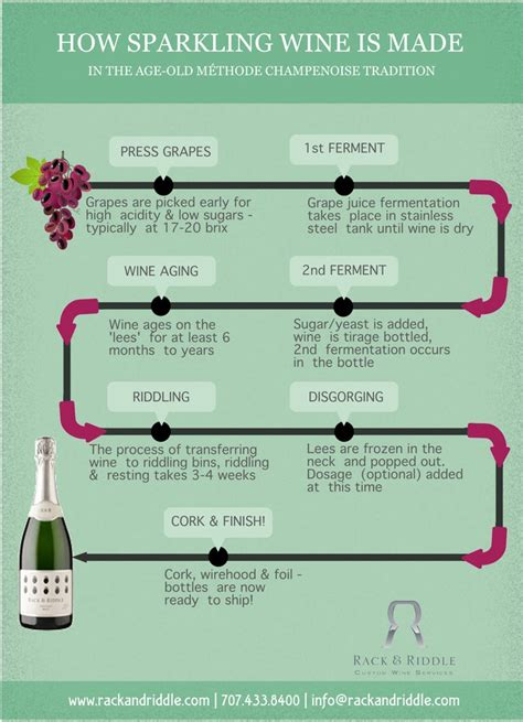 how is rack riddle how sparkling wine is made