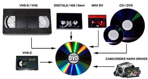 da cassetta a dvd transfer a1 production