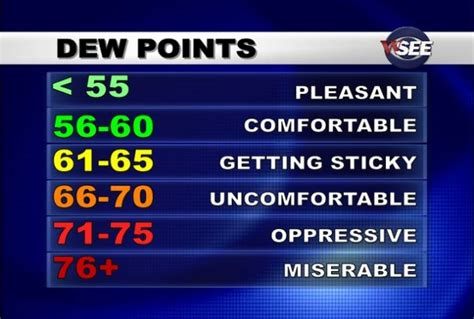 point comfort weather spring like weather means lower temperatures dew points