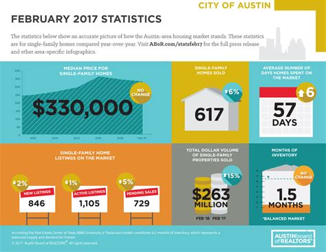 austin housing market central texas housing market report february 2017
