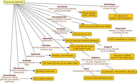 figuras literarias llamadas imagen figuras literarias hablando de todo un mucho weblog de