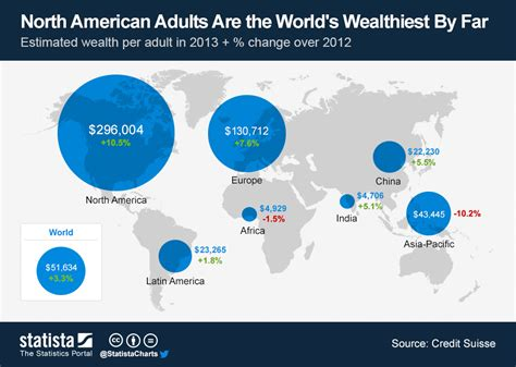 chart american adults are the world s wealthiest by far statista