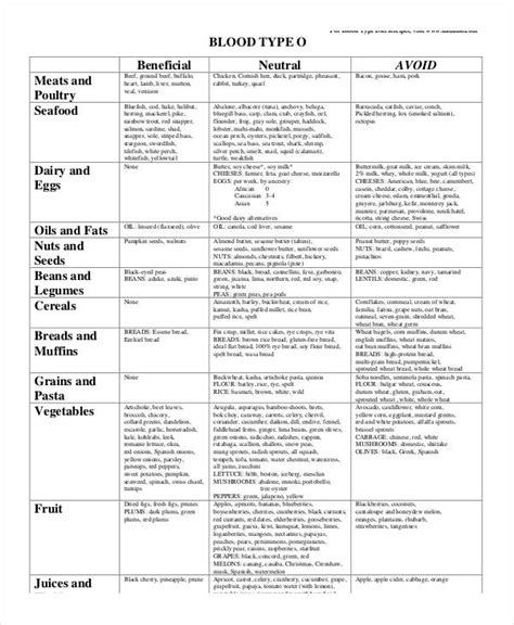 blood type diet chart blood type diet chart 8 free word pdf documents