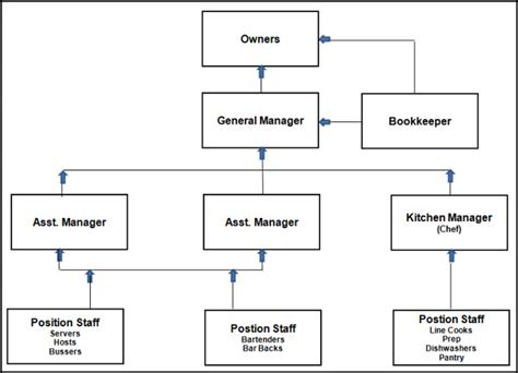 chain of command flow chart template 4 best images of management chain of command chart