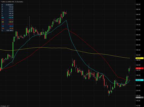 illumina shares illumina inc ilmn stock shares shoot up on plans to