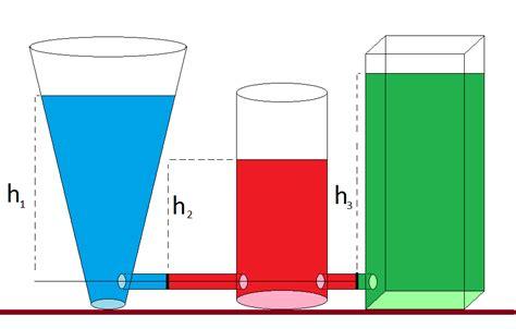 teoria dei vasi comunicanti fluidostatica legge di stevino legge di pascal