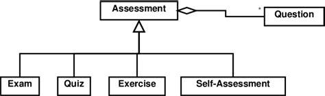 zeil quiz exle class diagrams domain model