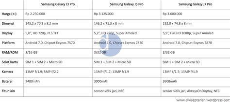 Harga Samsung J5 Pro Di Jd Id catatan sebelum membeli handphone samsung diki septerian