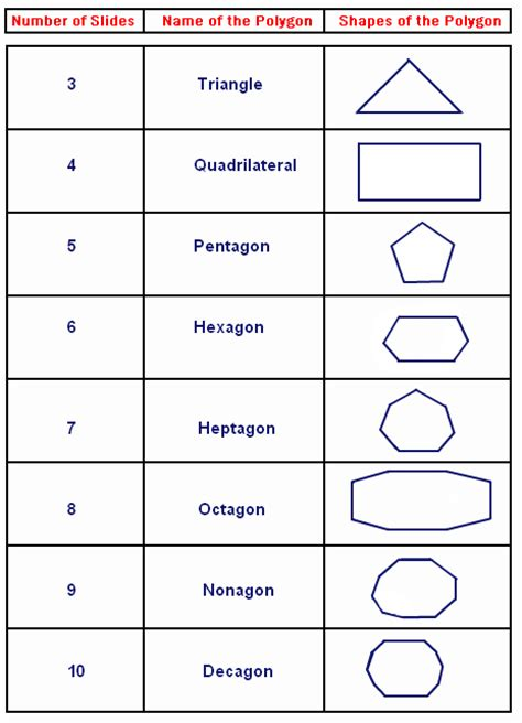 Sum Of Interior Angles Chart by Exterior Angles Of A Polygon Worksheet Worksheet