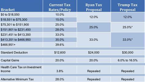 calculator new tax plan the election of donald j trump what it means for